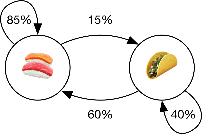 Diagram of the sushi/taco Markov chain